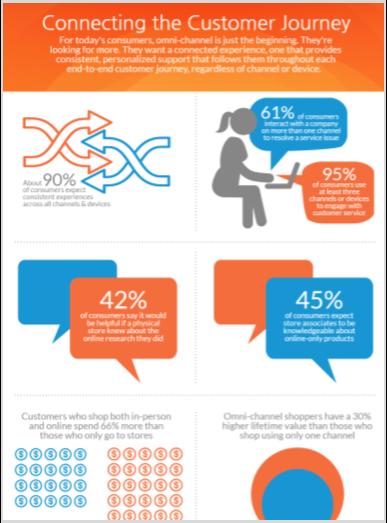 customer journey infographic thumb